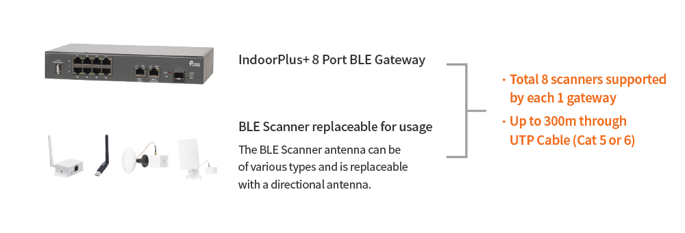 IndoorPlus RTLS Hardware PEOPLE AND TECHNOLOGY Beacon RTLS and Indoor LBS